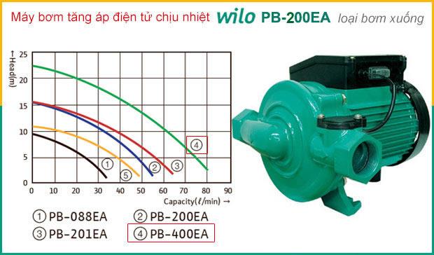 Máy bơm nước nóng WILO PB-200EA