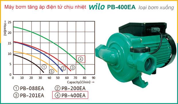 Máy bơm nước nóng WILO PB 400EA